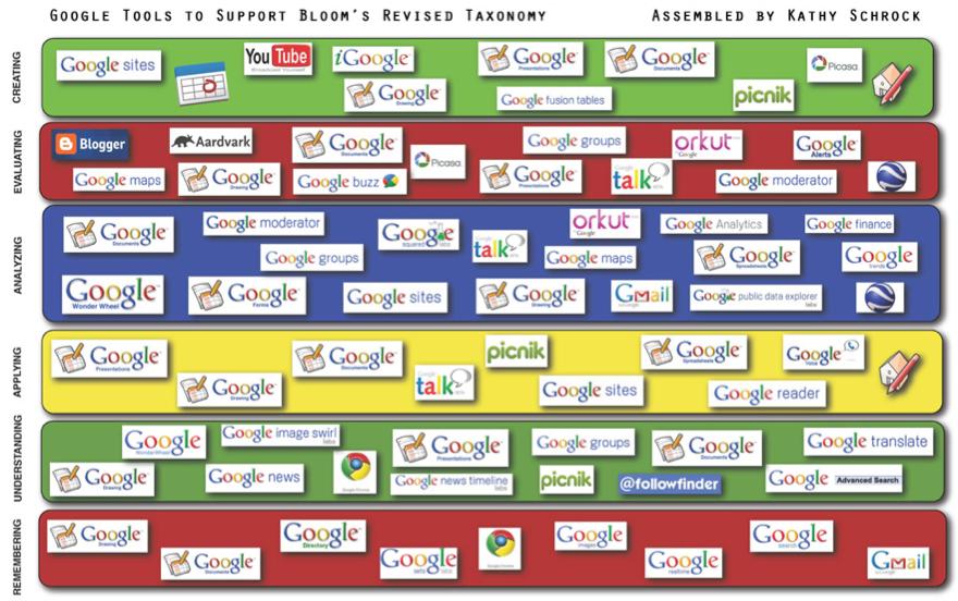 Kathy Schrock's Google Blooms